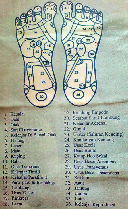 Titik kaki